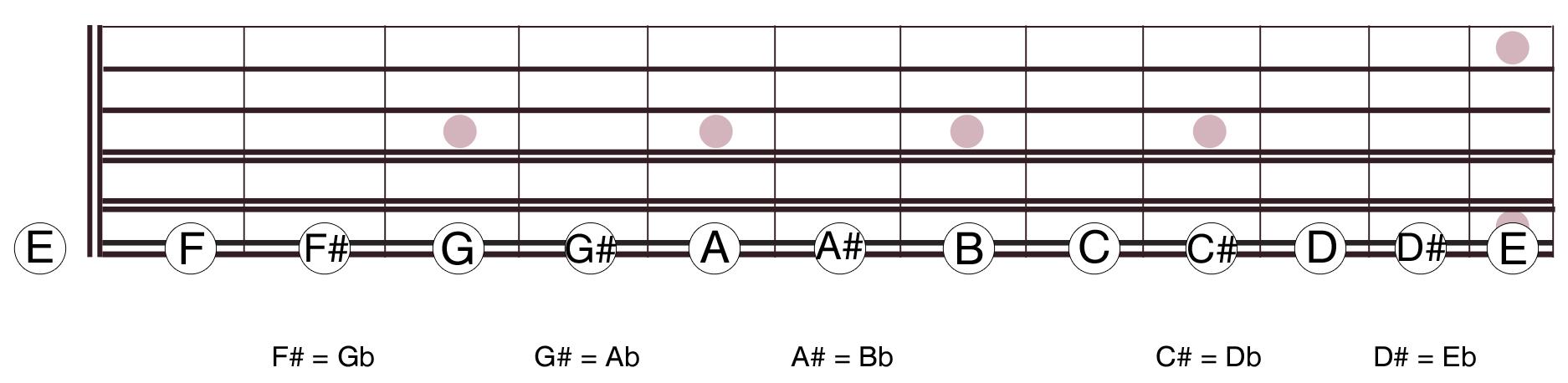 Cmo saber todas las notas de la guitarra sin aprendrtelas de