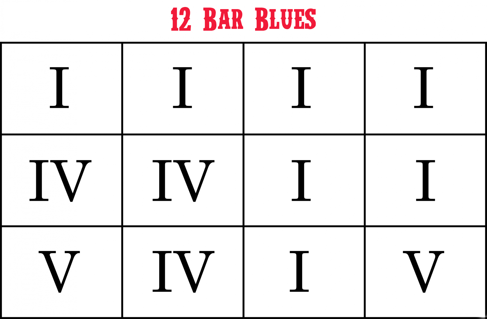 Blues 12 Compases